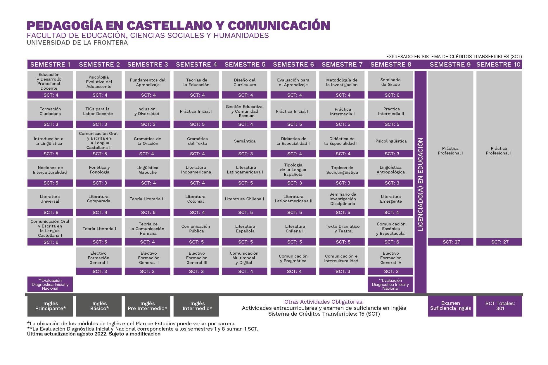 Plan de Estudios Pedagogía en Castellano y Comunicación