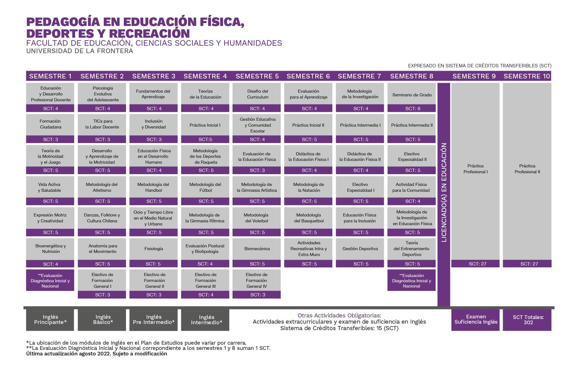 Plan de Estudios Pedagogía en Educación Física, Deportes y Recreación