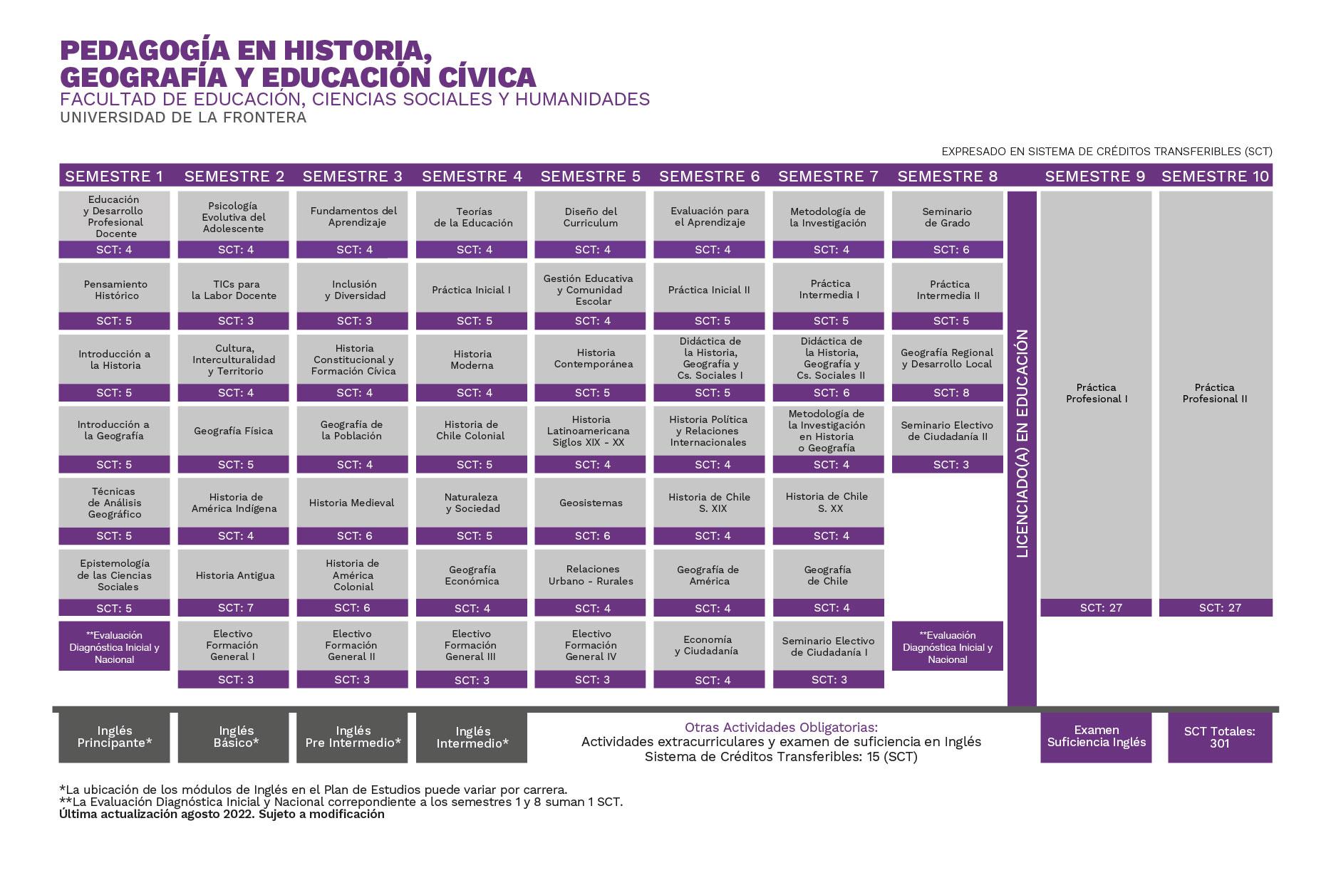 Plan de Estudios Pedagogía en Historia, Geografía y Educación Cívica