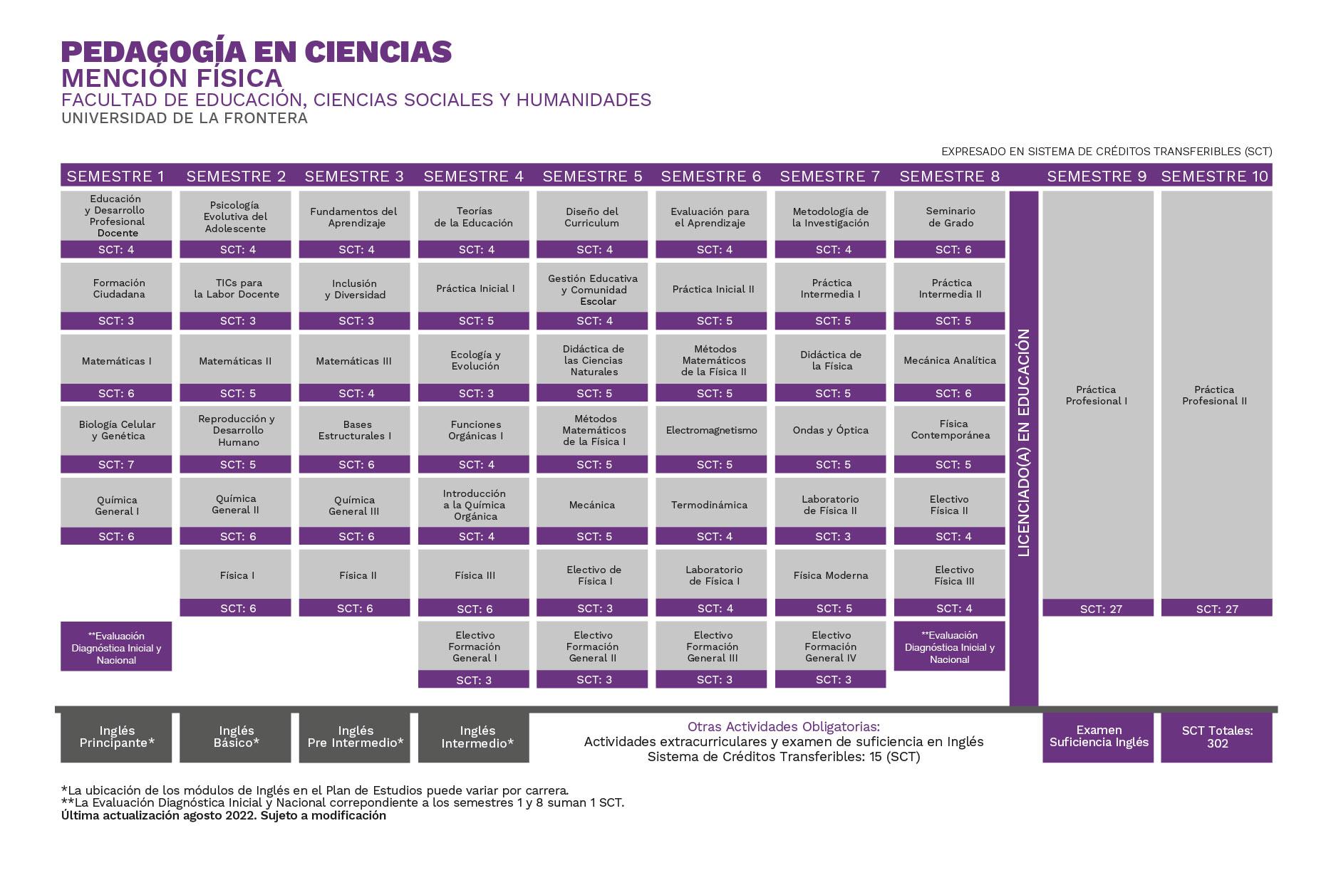 Plan de Estudios Pedagogía en Ciencias mención Física