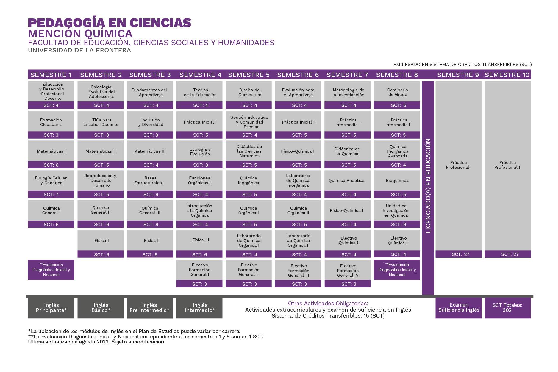 Plan de Estudios Pedagogía en Ciencias mención Química