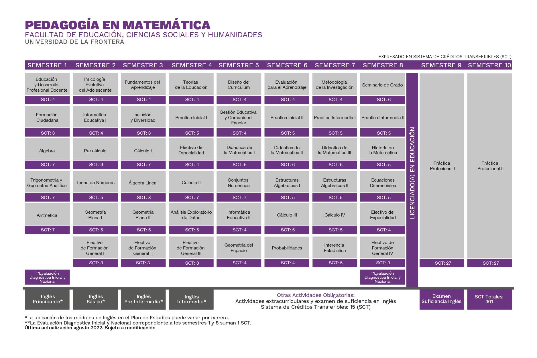 Plan de Estudios Pedagogía en Matemática