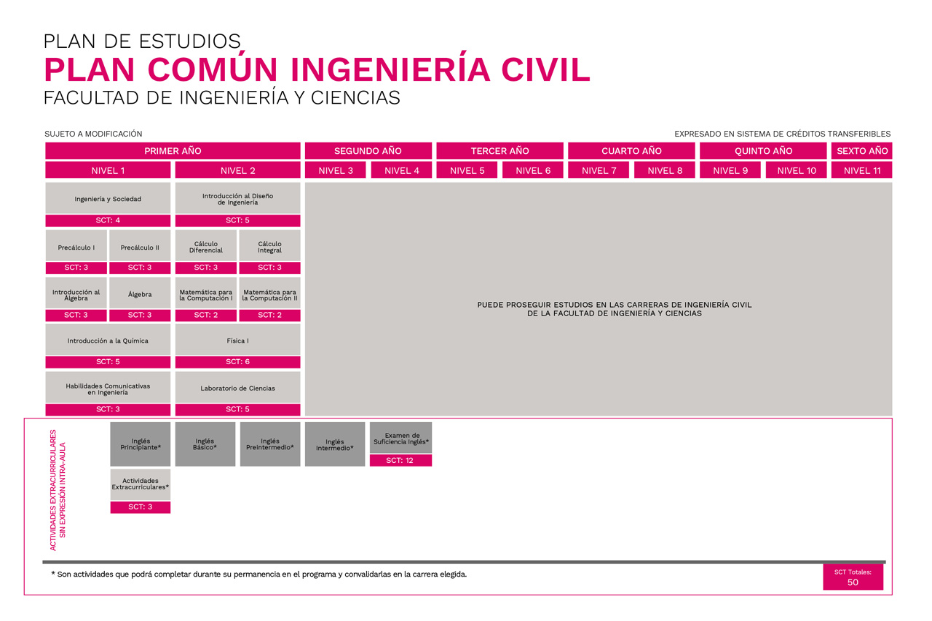 Plan Común Ingeniería Civil Universidad de La Frontera