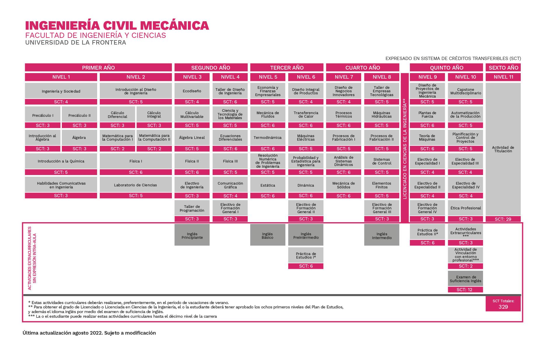 Plan de Estudios Ingeniería Civil Mecánica Universidad de La Frontera