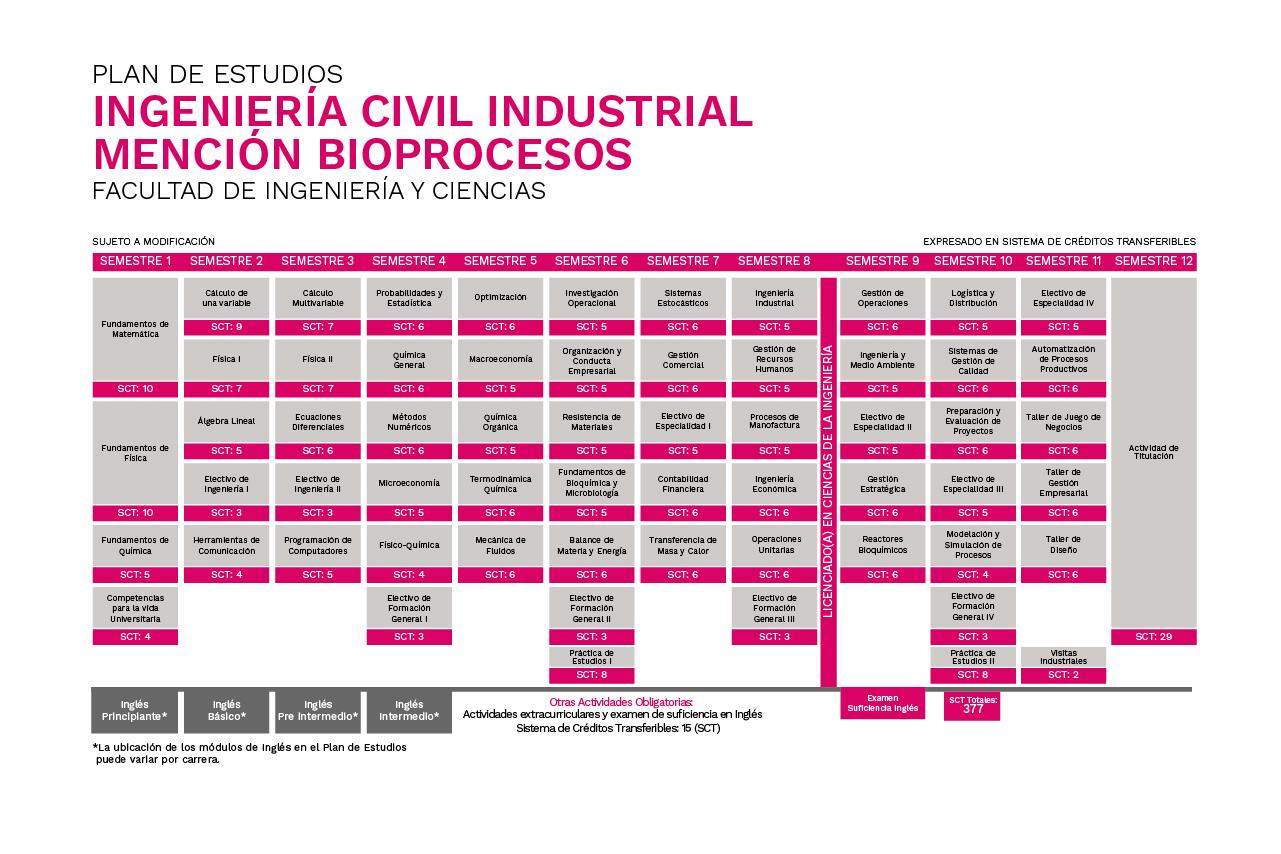 Plan de Estudios Ingeniería Civil Industrial mención Bioprocesos