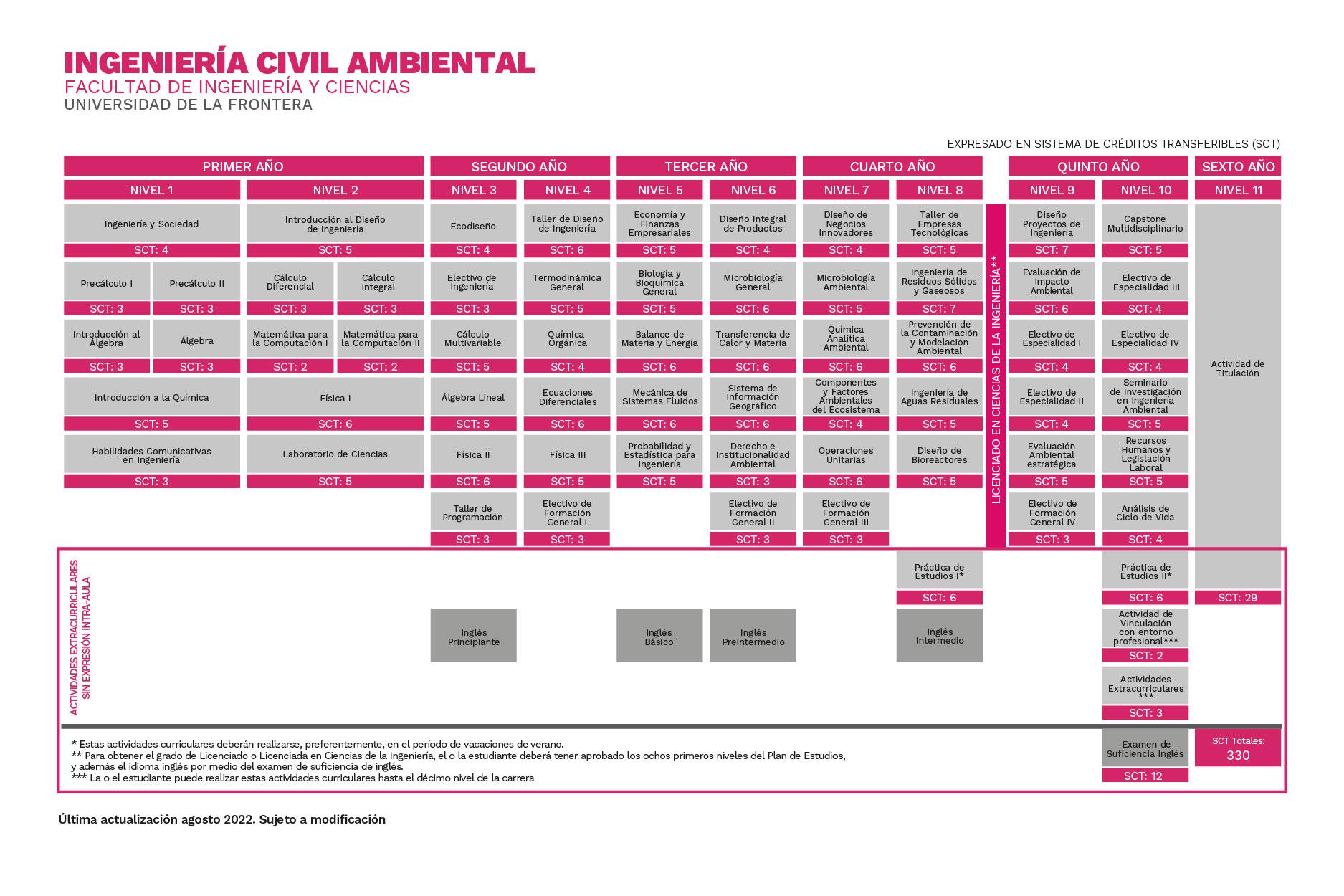 Plan de Estudios Ingeniería Civil Ambiental Universidad de La Frontera