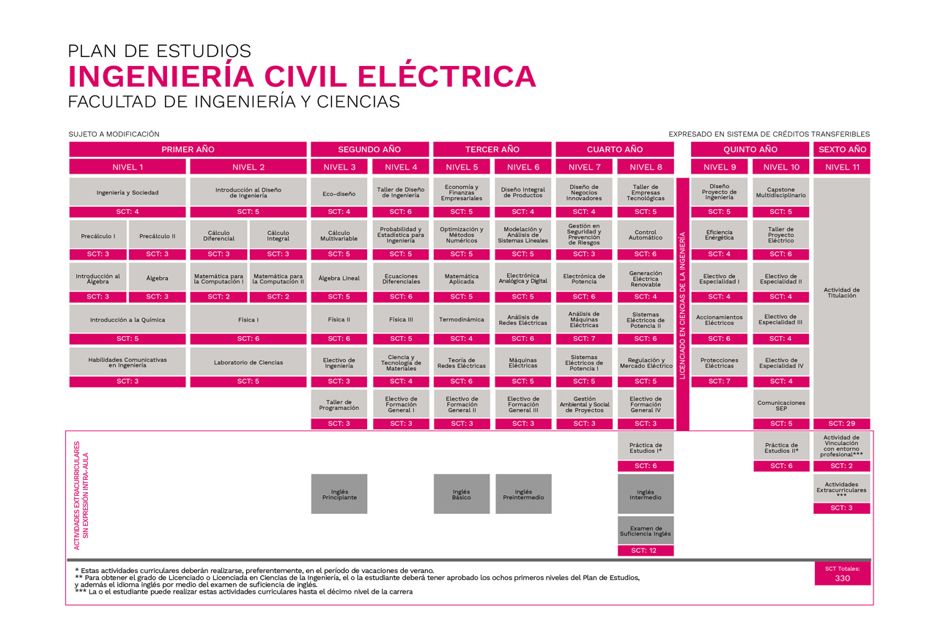 Plan de Estudios Ingeniería Civil Eléctrica Universidad de La Frontera