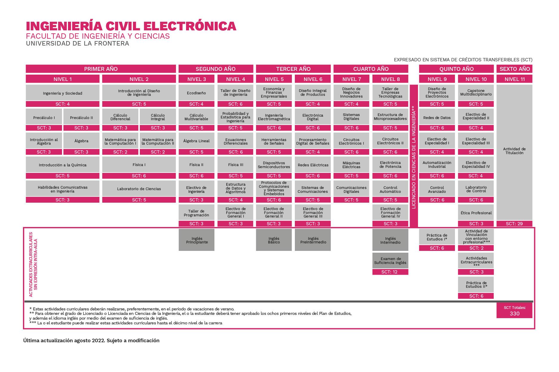 Plan de Estudios Ingeniería Civil Electrónica