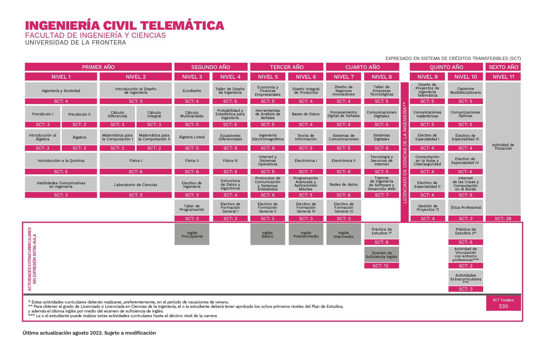 Plan de Estudios Ingeniería Civil Telemática Universidad de La Frontera