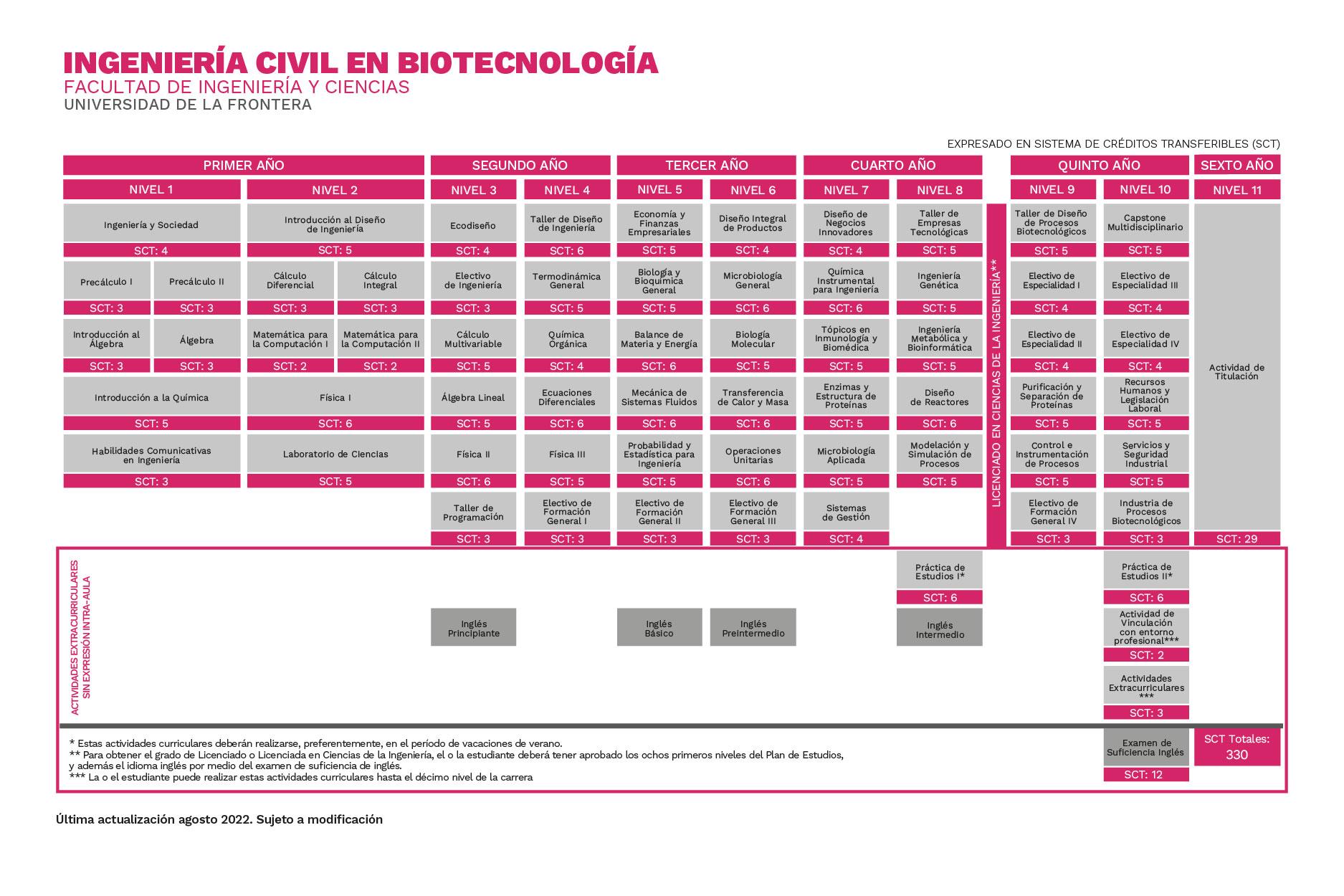 Plan de Estudios Ingeniería Civil en Biotecnología Universidad de La Frontera