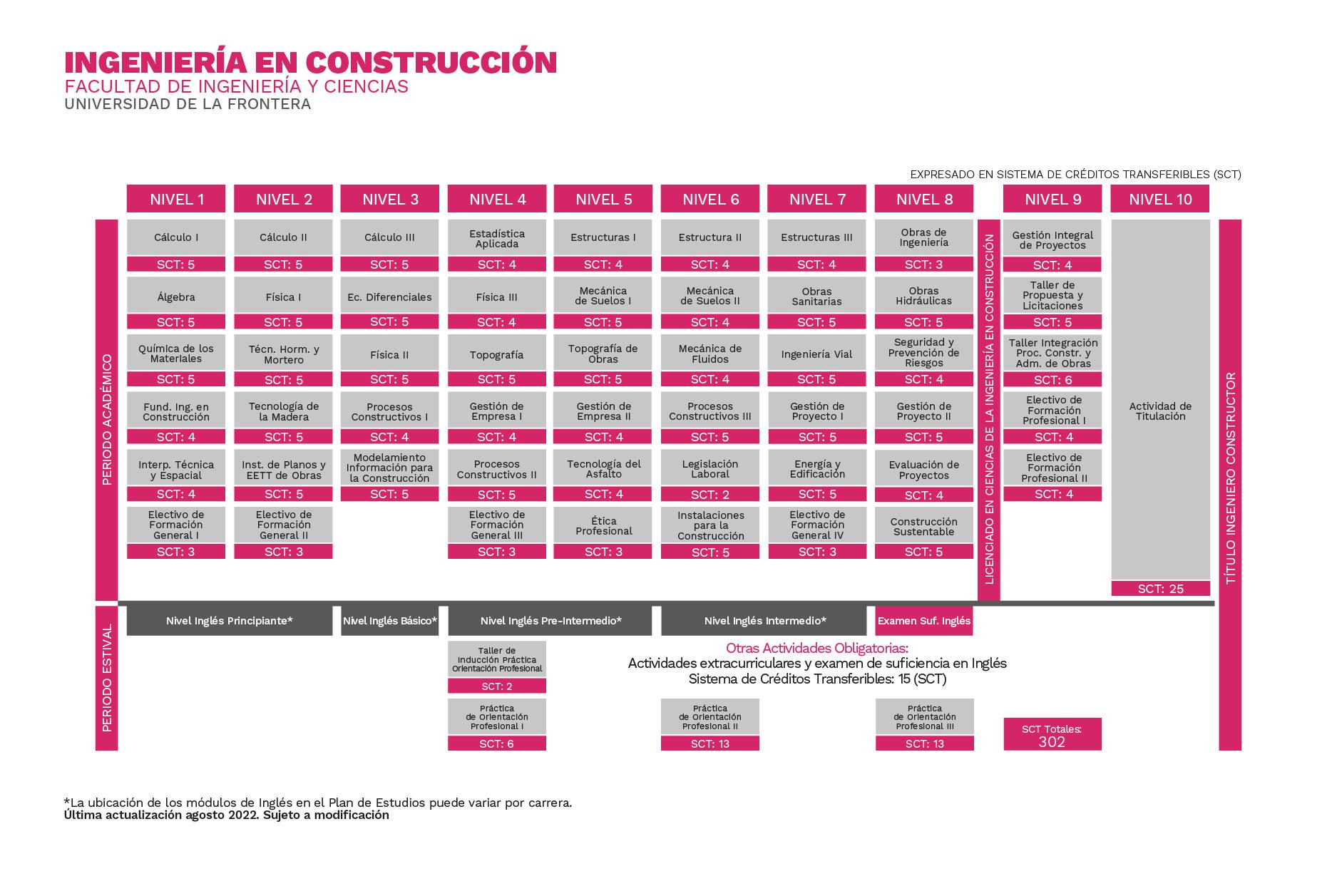 Plan de Estudios Ingeniería en Construcción