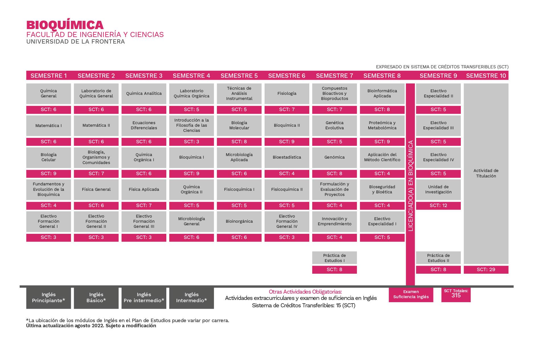 Plan de Estudios Bioquímica Universidad de La Frontera