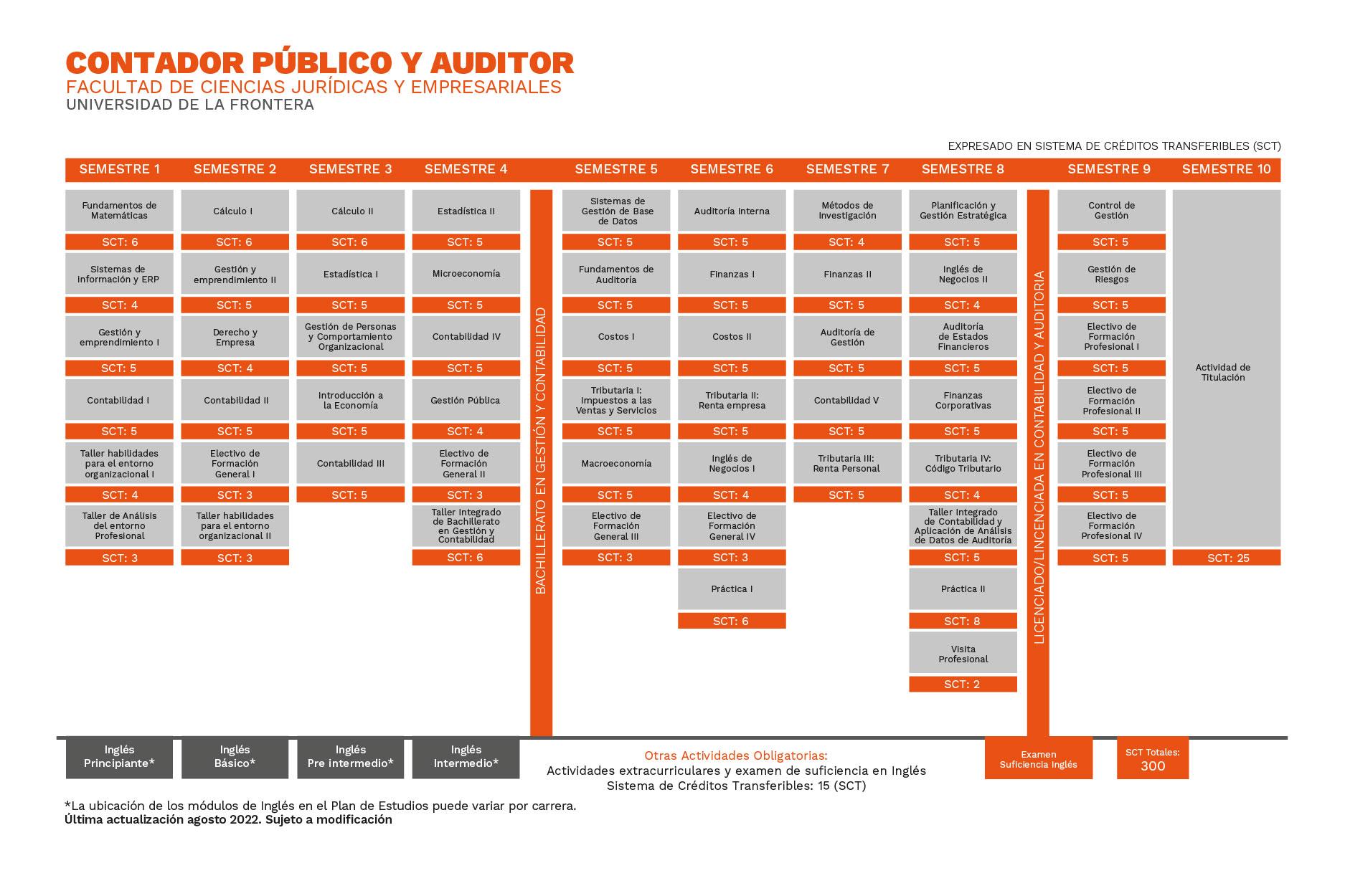 Plan de Estudios Contador Público y Auditor Universidad de La Frontera