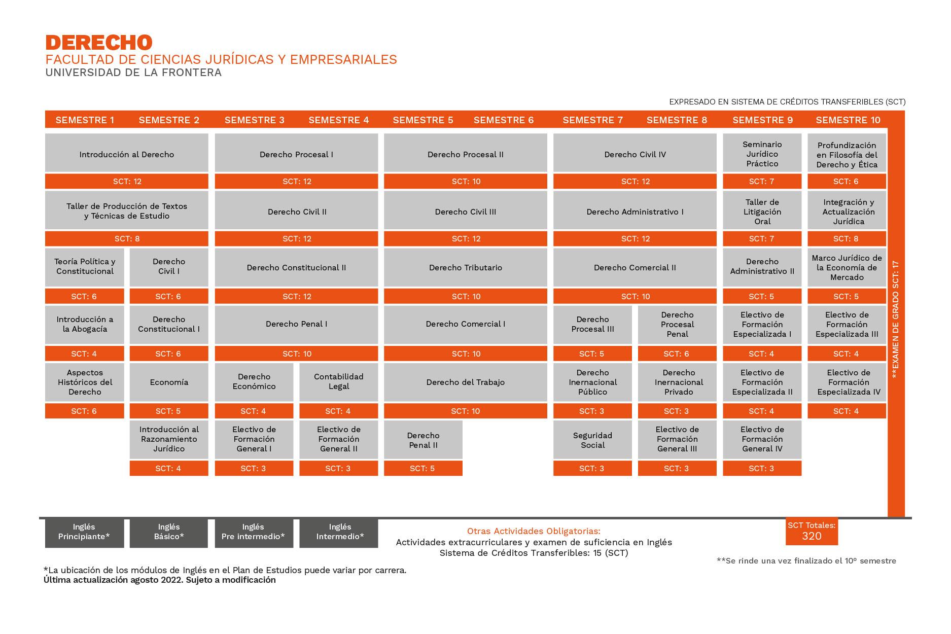 Plan de Estudios Derecho Universidad de La Frontera