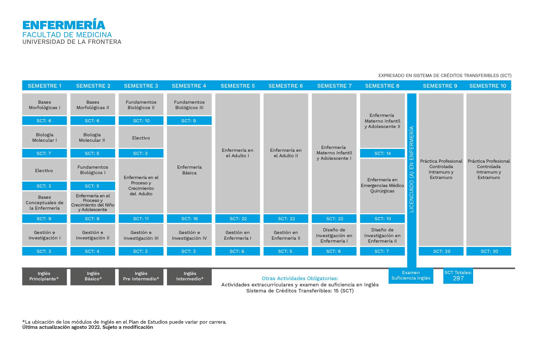 Plan de Estudios Enfermería Universidad de La Frontera
