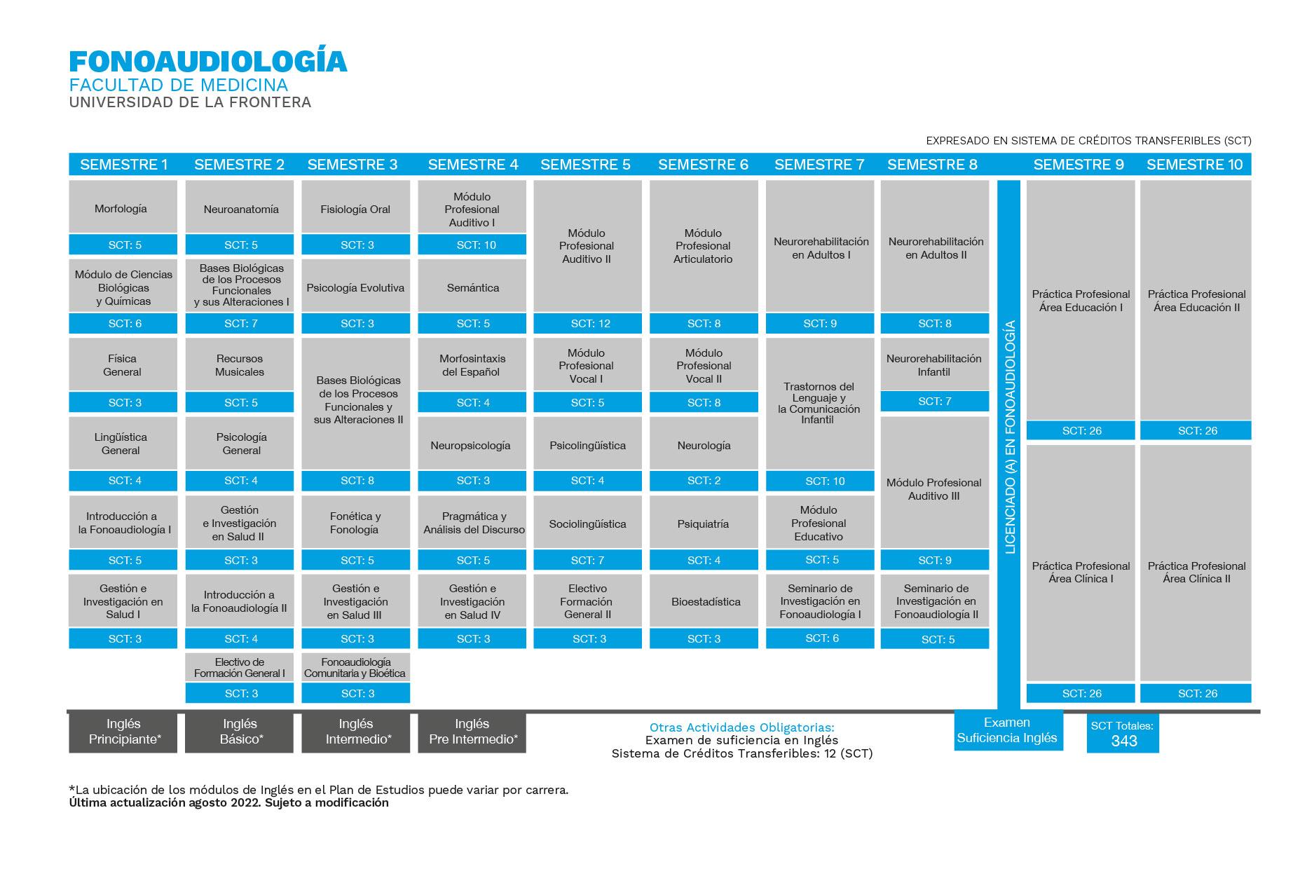 Plan de Estudios Fonoaudiología