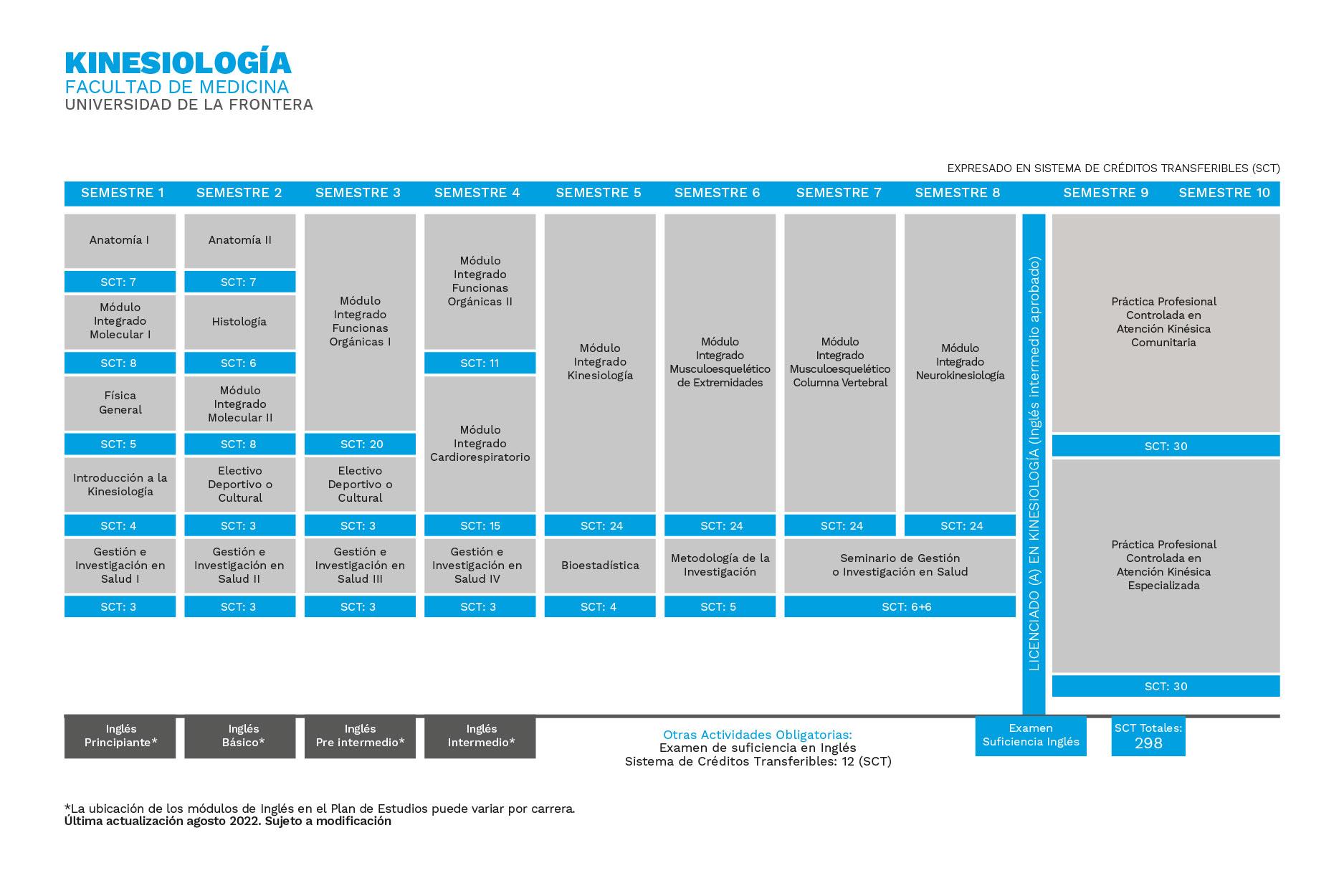 Plan de Estudios Kinesiología Universidad de La Frontera