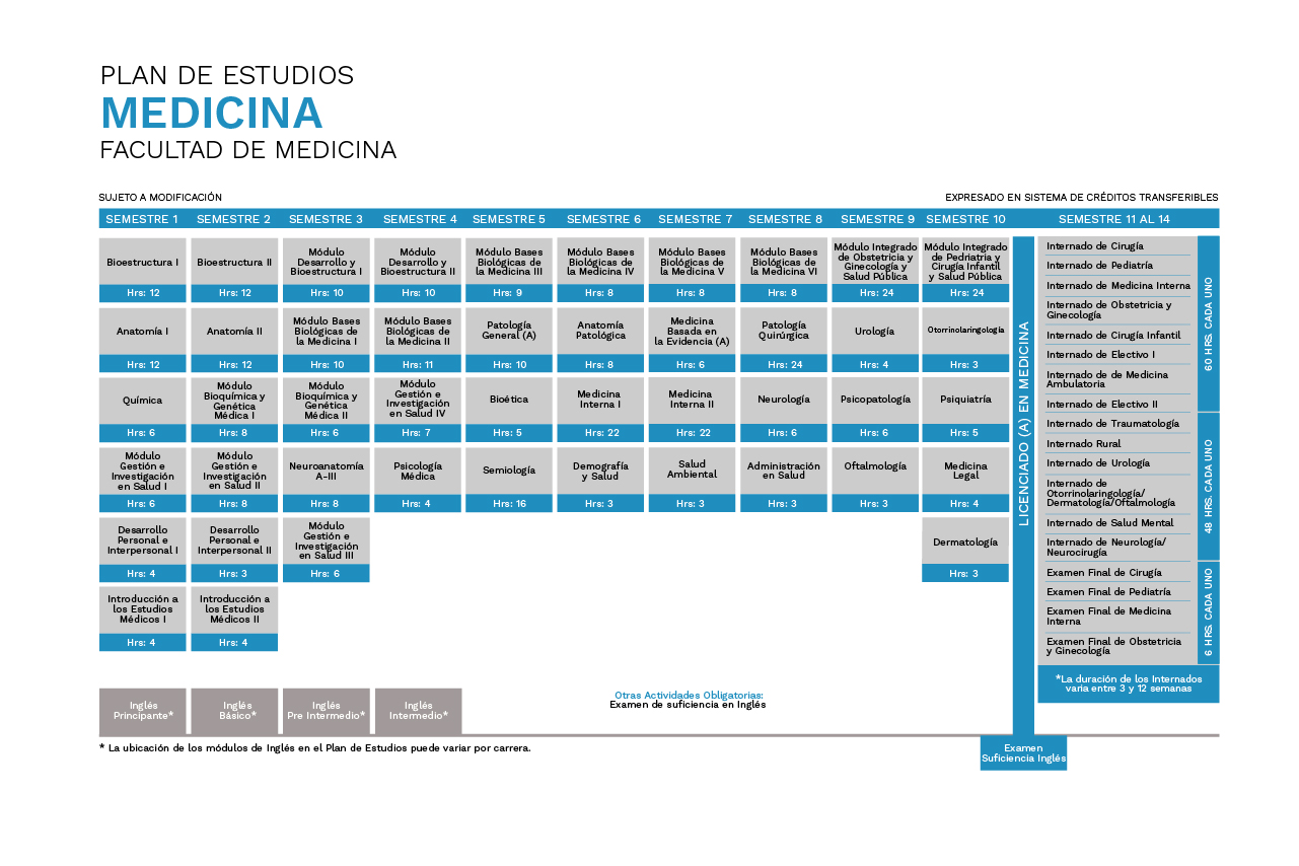 Plan de Estudios Medicina Universidad de La Frontera