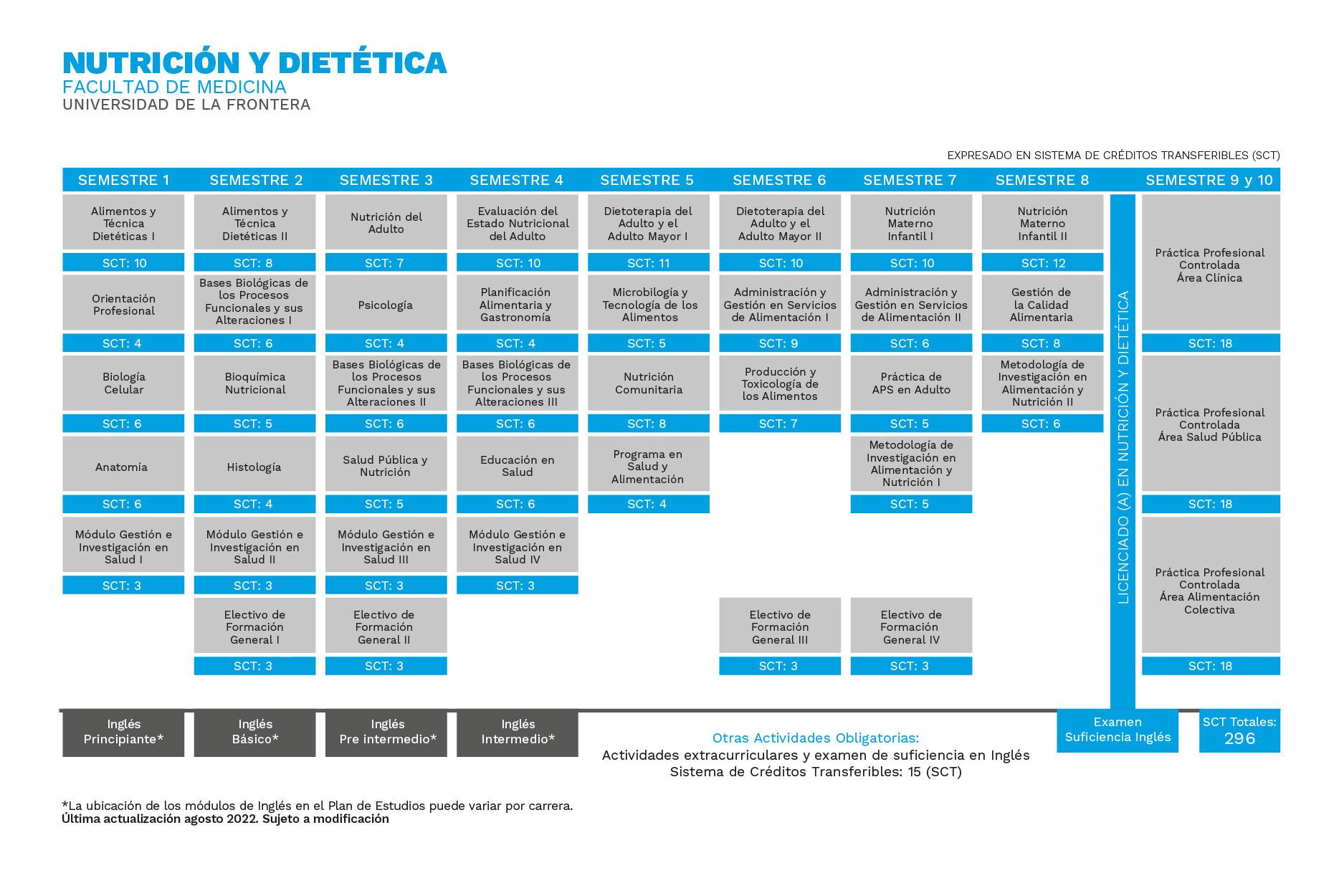 Nutrición y Dietética Universidad de La Frontera.jpg