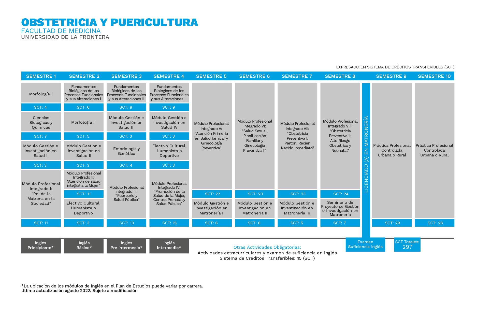 Plan de Estudios Obstetricia y Puericultura Universidad de La Frontera
