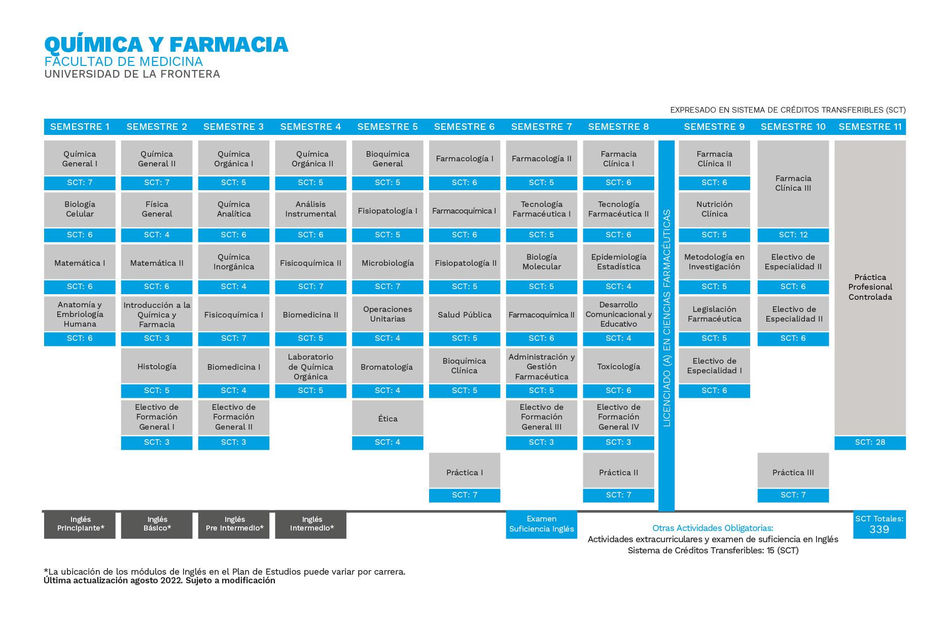 Plan de Estudios Química y Farmacia Universidad de La Frontera