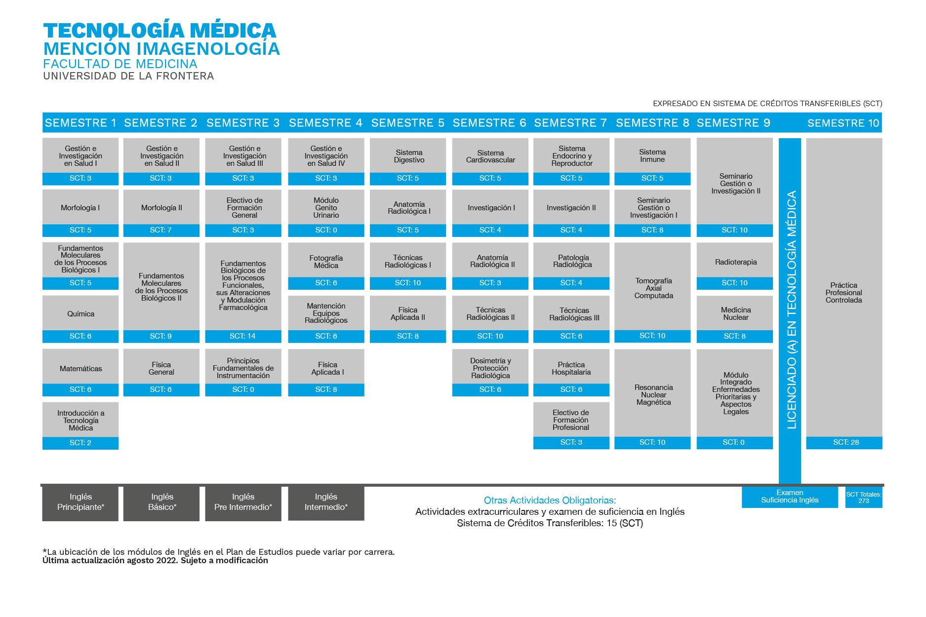 Plan de Estudios Tecnología Médica Universidad de La Frontera