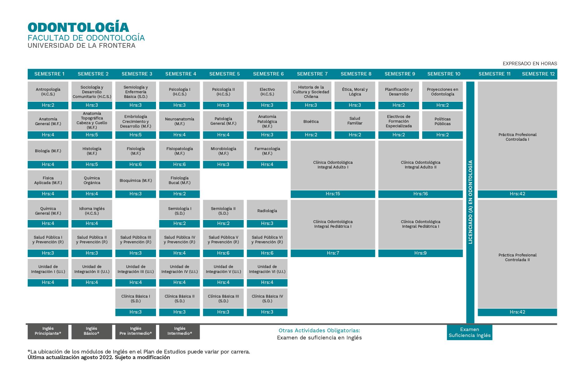 Odontología Universidad de La Frontera