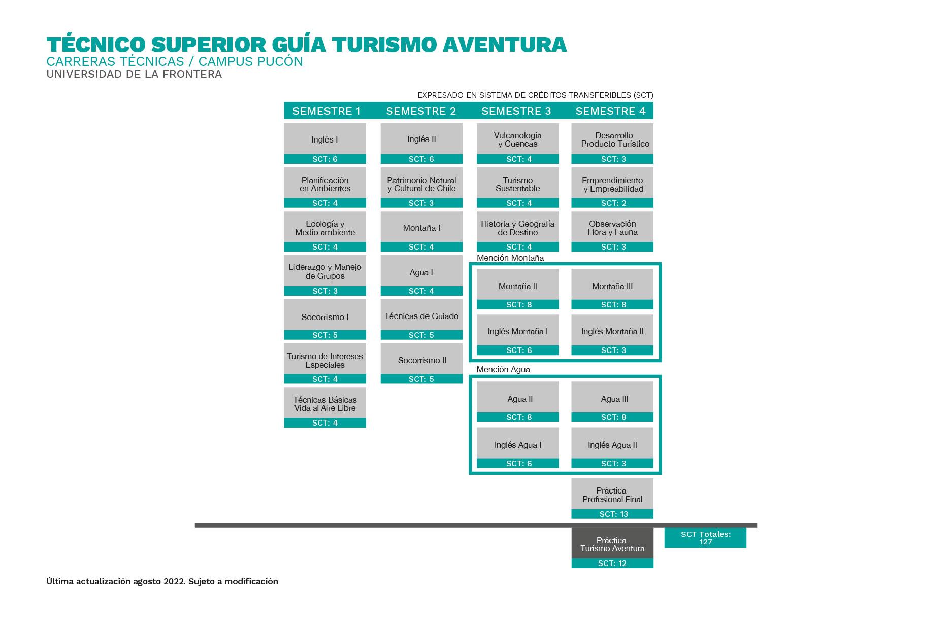 Plan de Estudios Técnico Guía Turismo Aventura Universidad de La Frontera