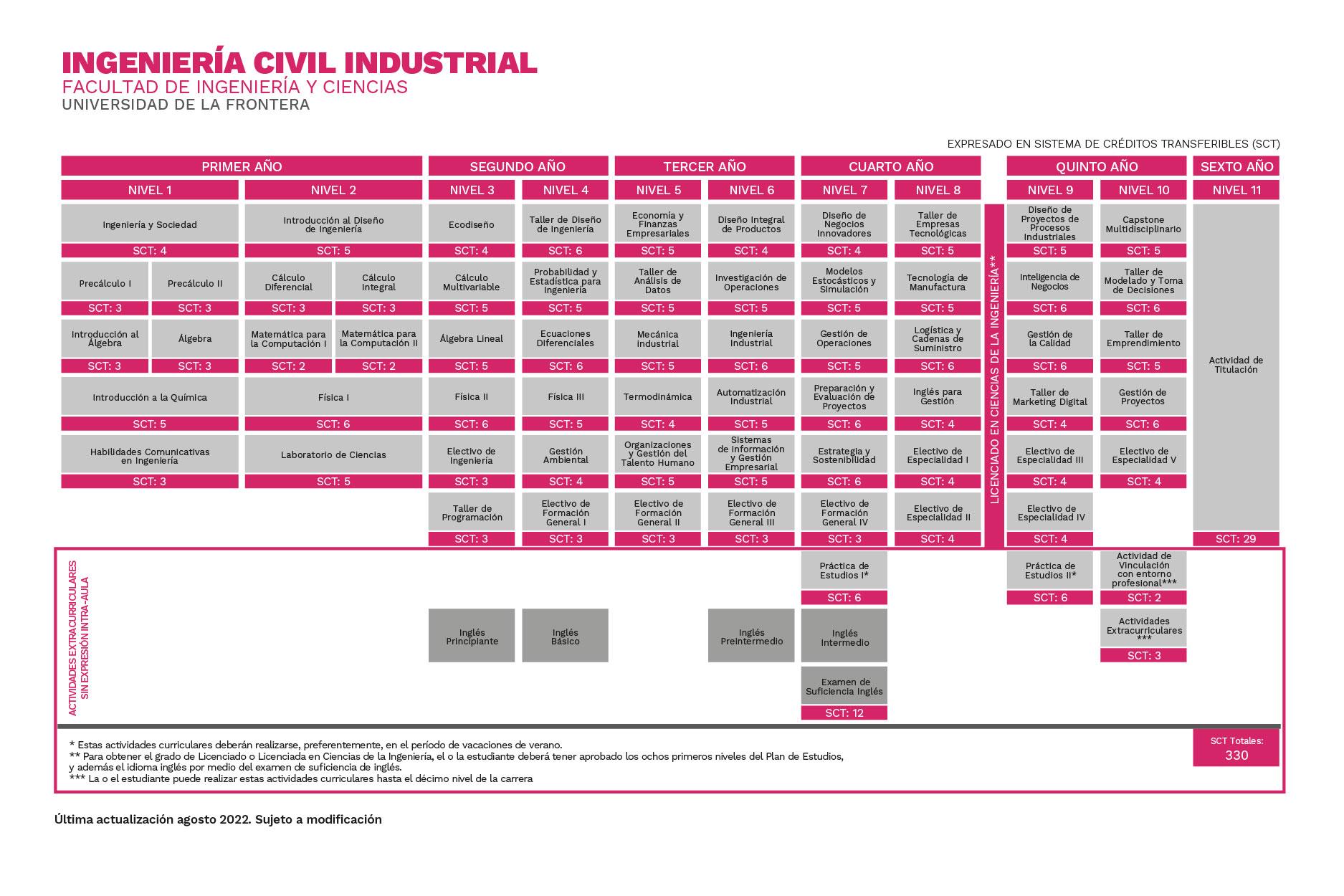 Ingeniería Civil Industrial Universidad de La Frontera
