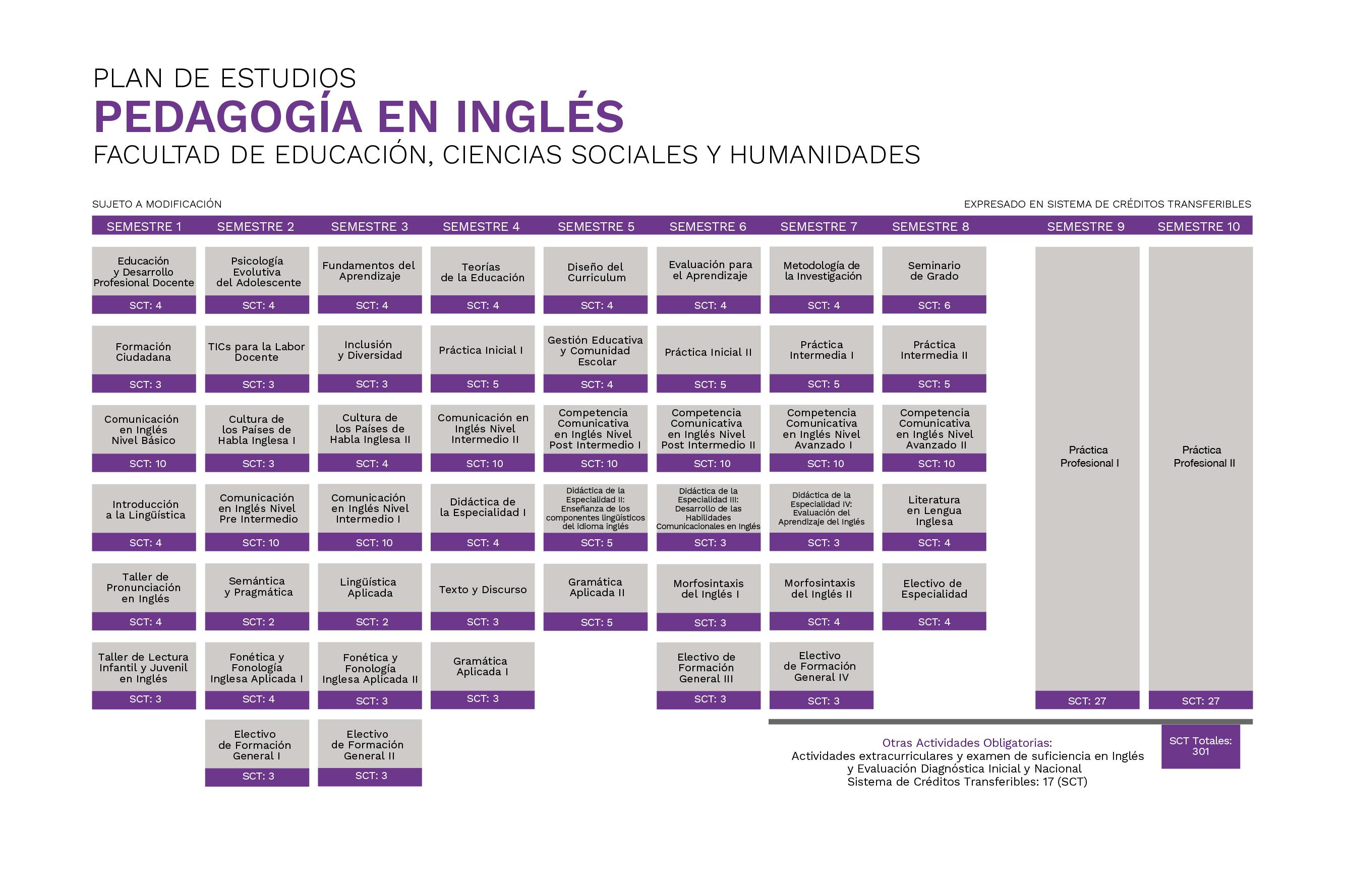 Pedagogía en Inglés Universidad de La Frontera